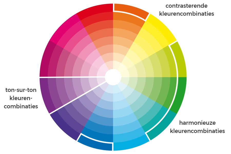 de kleurencirkel laat zien welke kleuren je perfect met elkaar kunt combineren