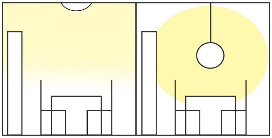 Vijf lichtsoorten: hoe kies ik de juiste verlichting? - Advies